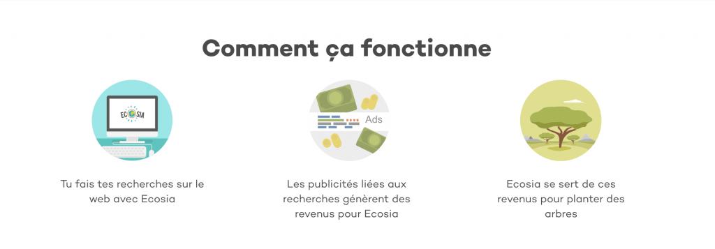 Ecosia comment ca fonctionne